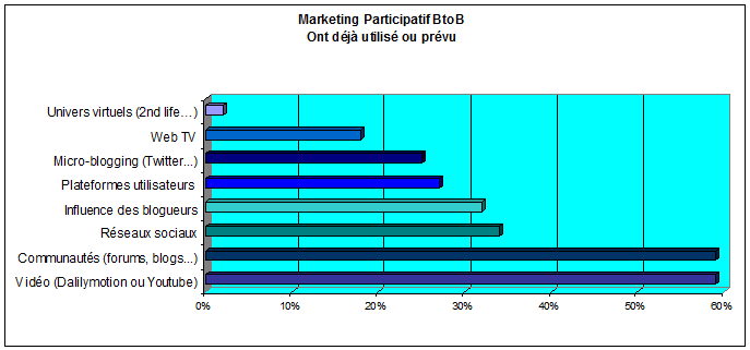 Marketing participatif BtoB