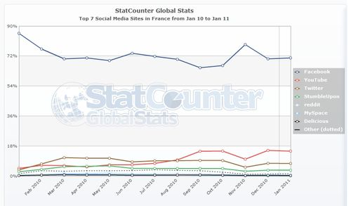 StatCounter-social_media-FR-monthly-201001-201101