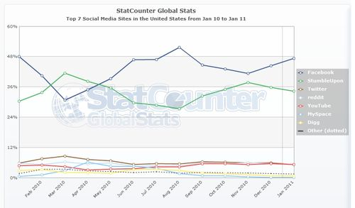 StatCounter-social_media-US-monthly-201001-201101