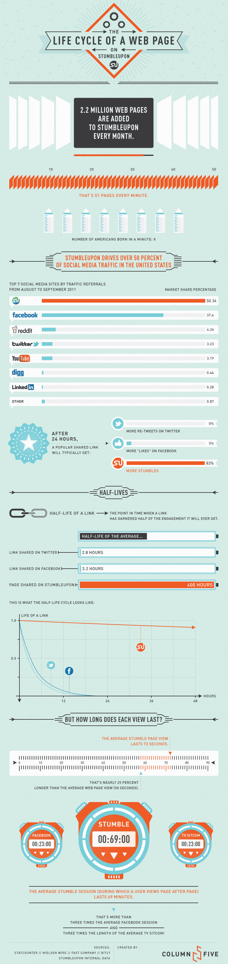 StumbleUpon-Social-Media-Infographic