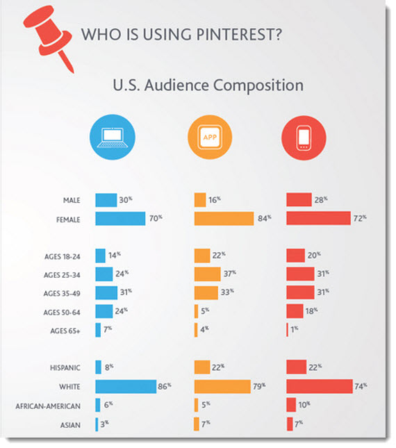Who-is-using-Pinterest
