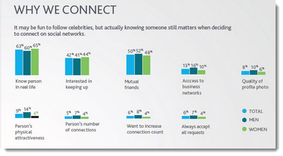 Why-we-connect-to-social-media