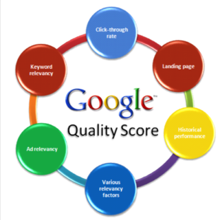 Google-Adwords-Quality-Score-Optimization
