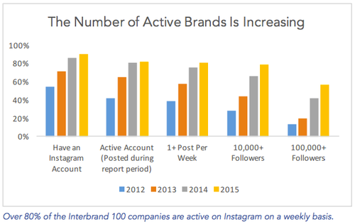 Instagram marques actives