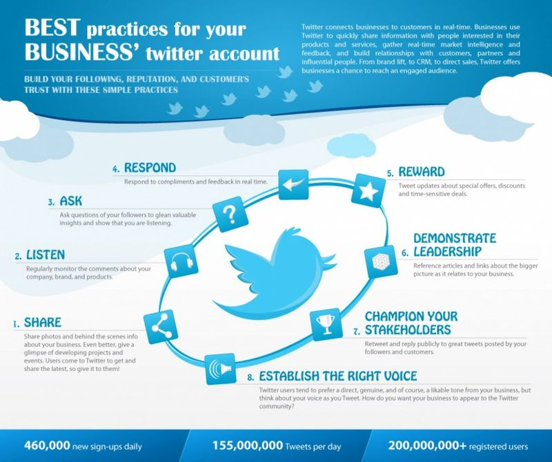 Best-practices-for-your-business-twitter-account-infographic