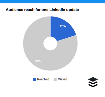 LinkedIn Audience reach for one LinkedIn update